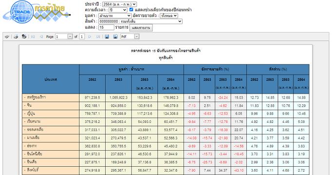 ตลาดส่งออกสำคัญของไทยรายสินค้า