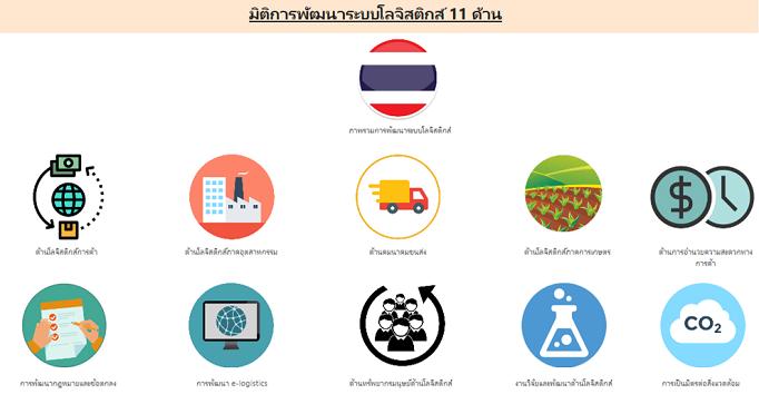 ฐานข้อมูลด้านโลจิสติกส์ประเทศไทย